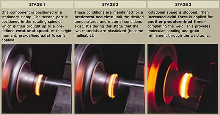 friction-welding-process