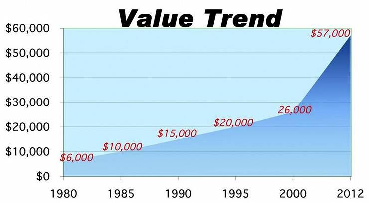 1957 Chevrolet Bel Air value trend